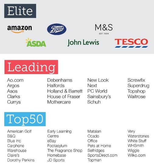 Top 50 online retailers in the United Kingdom