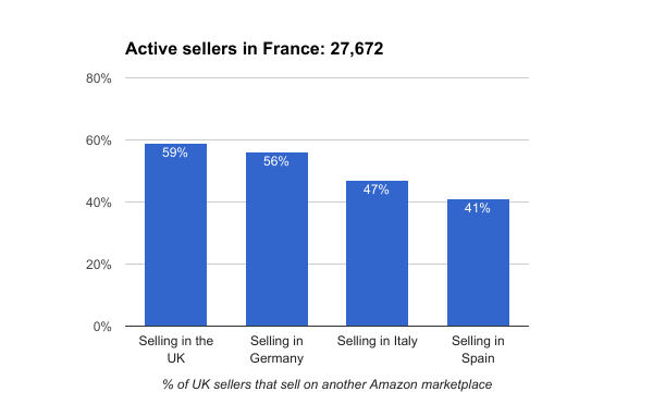 Amazon France sellers