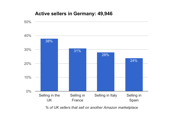 Amazon Germany sellers