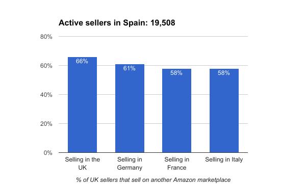 Amazon Spain sellers