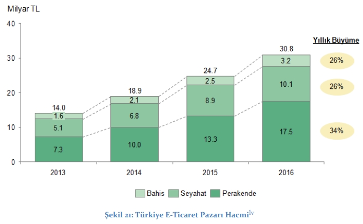 Growth of ecommerce in Turkey 2013-2016