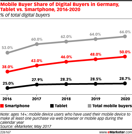 Mcommerce in Germany. ©eMarketer
