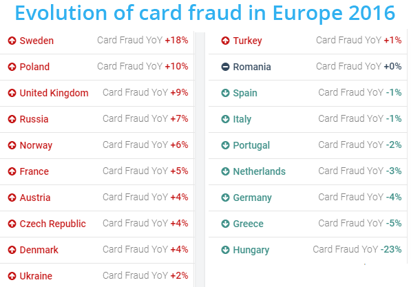 Evolution of card fraud in Europe - 2016
