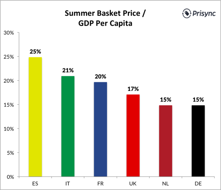 Summer Basket by GDP