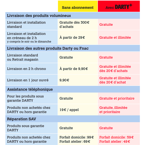 The advantages of Darty+ (in French)
