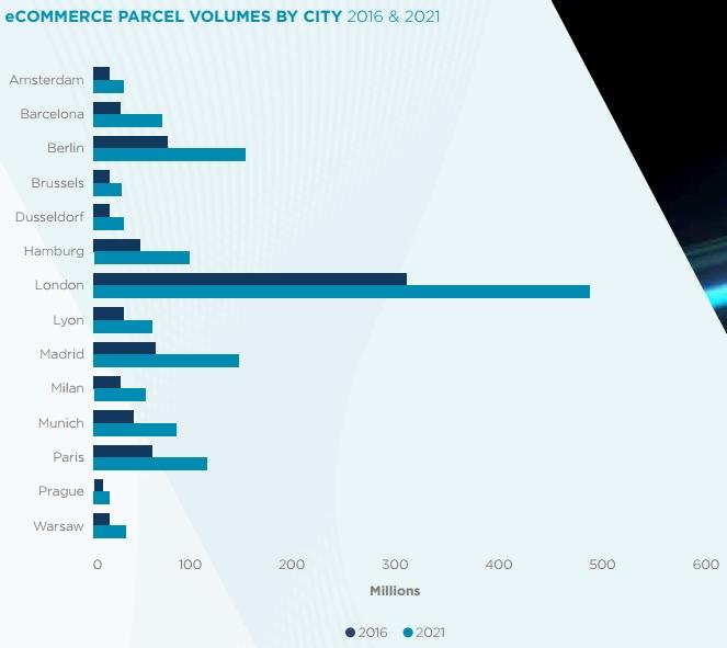 Ecommerce parcel volumes