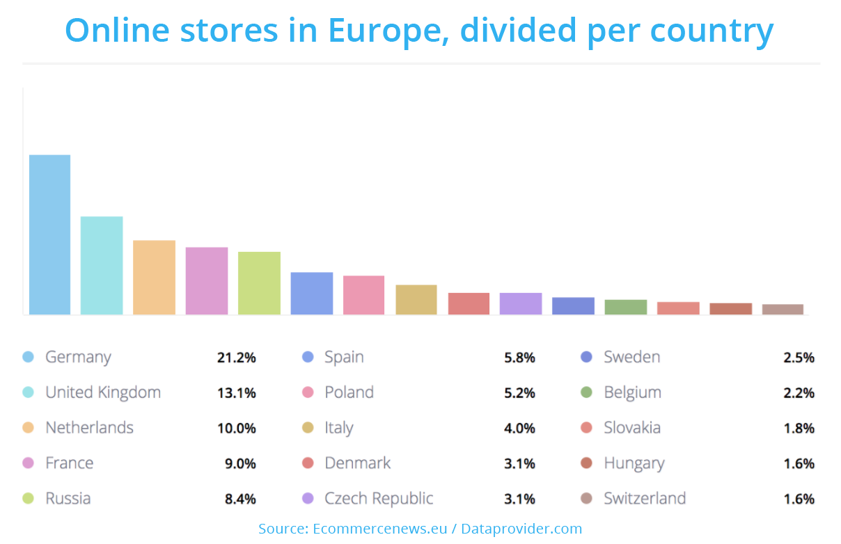 over 800 000 online stores in europe