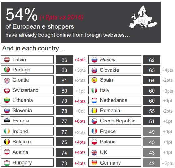 Cross-border share throughout Europe