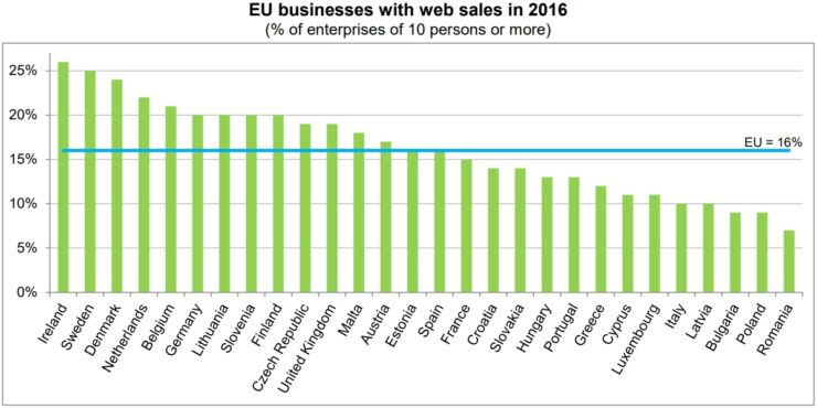 Web sales in the European Union