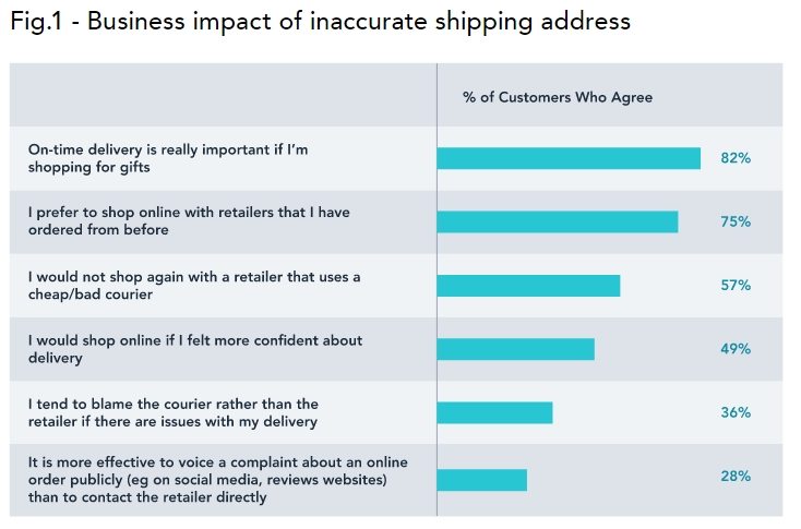 The business impact of inaccurate shipping addresses.