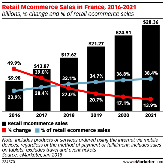 Mcommerce in France.