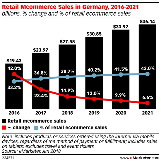 Mcommerce in Germany.