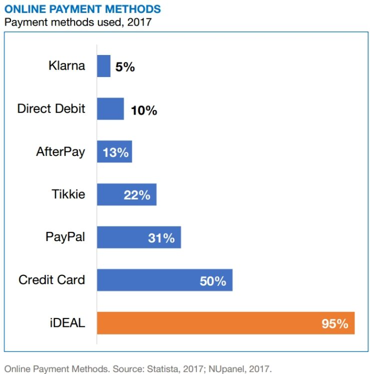 Online payment methods in the Netherlands (2017)