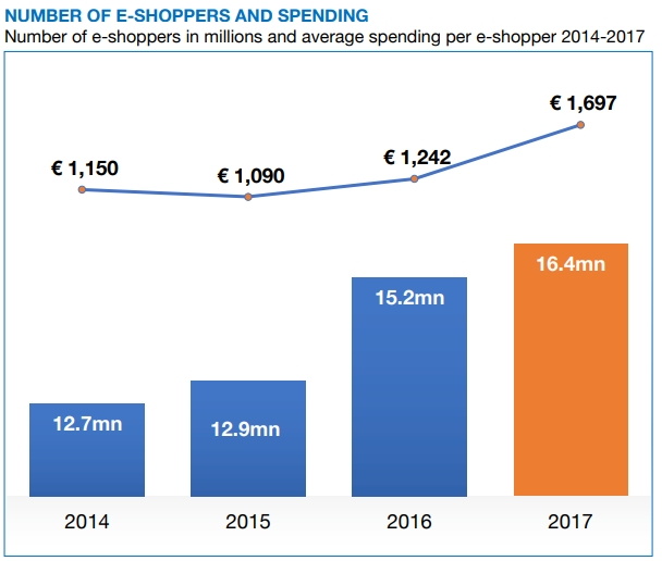Online shoppers and average online spending in the Netherlands.