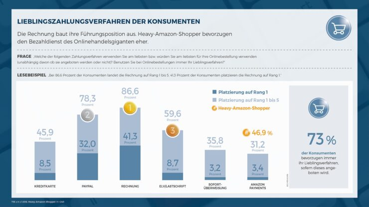 Most popular payment methods in Germany