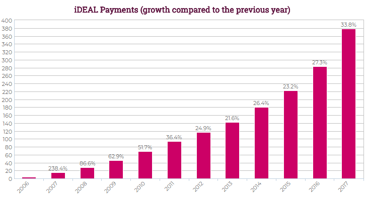 Growth of iDeal payments.