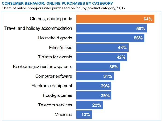 Online purchases per category in the UK
