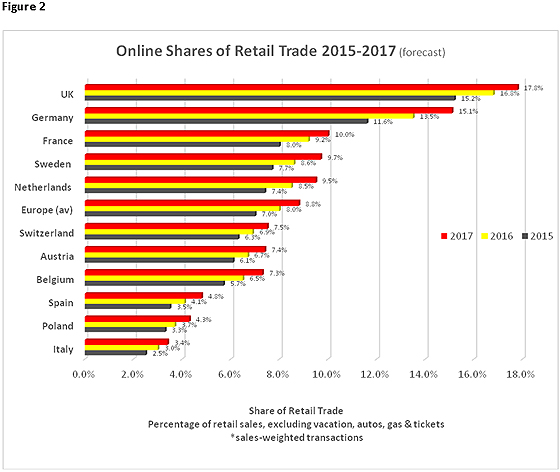Ecommerce In Europe Ecommerce News