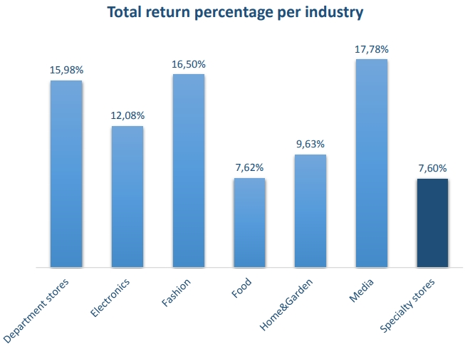 Return percentage Europe