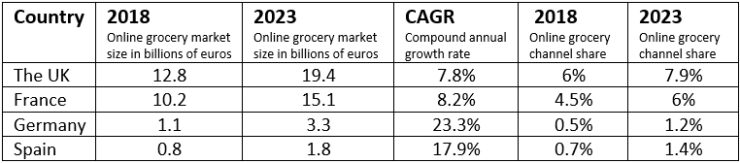 The online grocery markets in the United Kingdom, France, Germany and Spain.