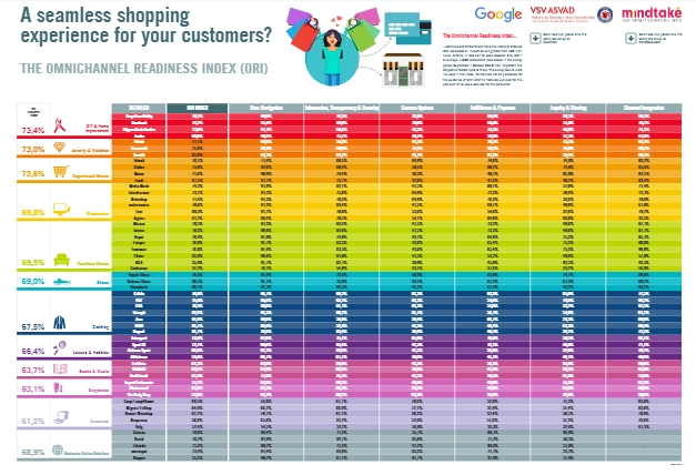 The Omnichannel Readiness Index. Click on the image for the full picture (pdf).