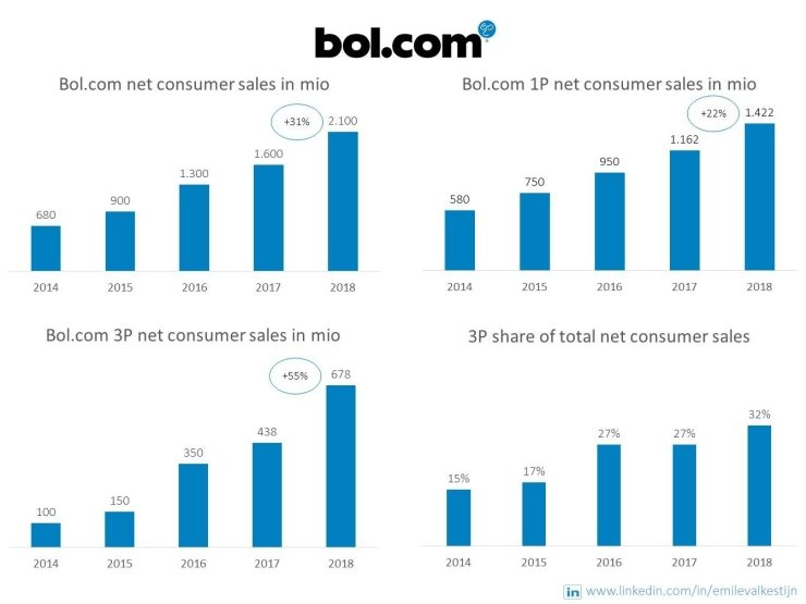 The revenue growth of Bol.com