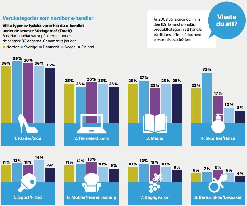 Ecommerce in the Nordics: €21.9 billion in 2018