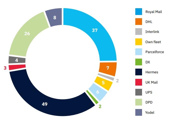 Los transportistas utilizados por los 100 principales minoristas en línea en el Reino Unido.  Fuente: ParcelLab