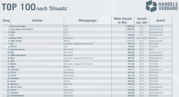 The top 25 retails in Austria.
