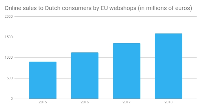 Dutch spend €1 6 billion online in Europe