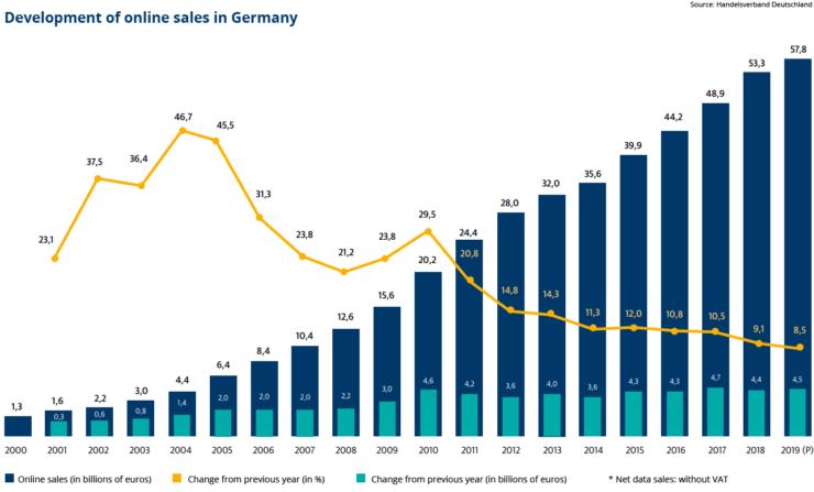 Development of online sales in Germany.