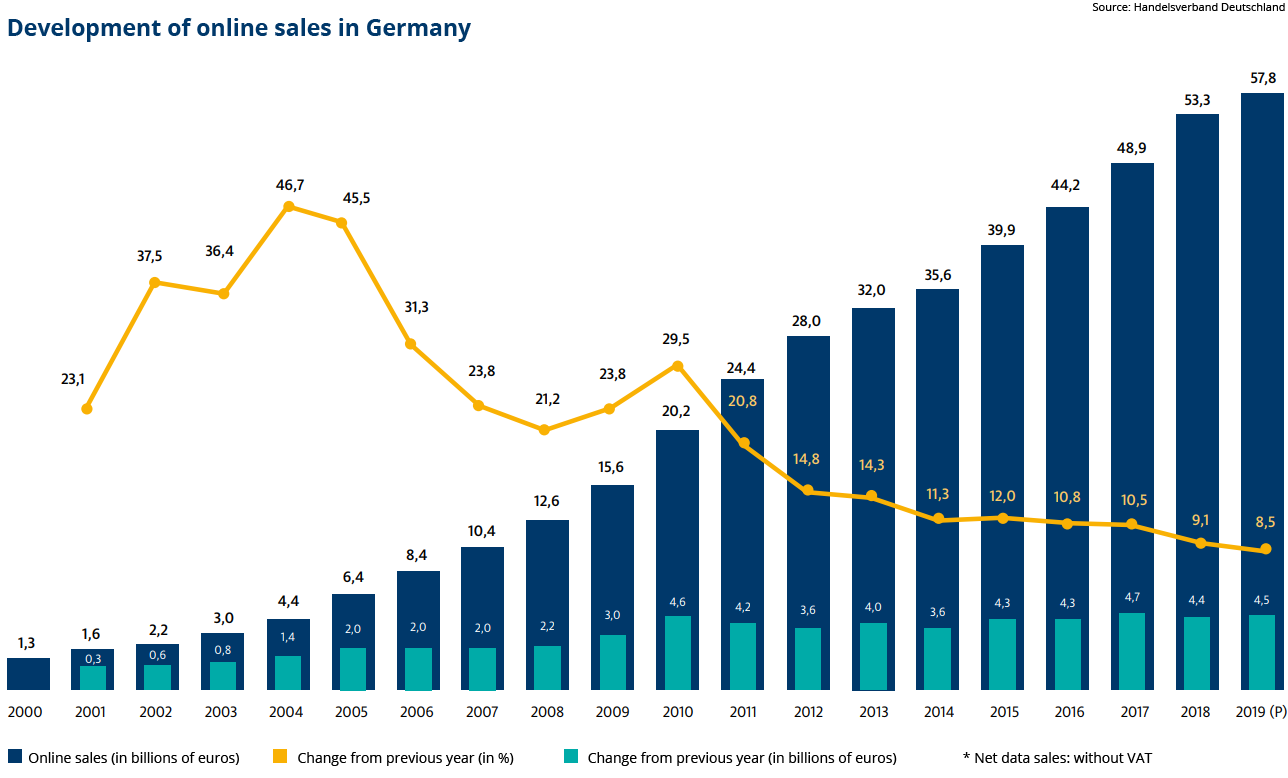 Ecommerce in Germany is growing slower than expected
