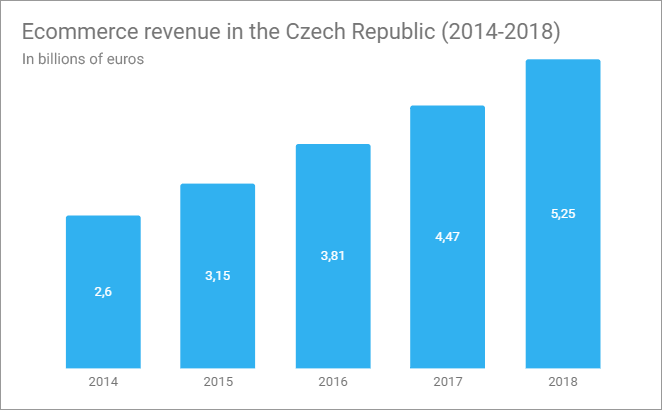 Ecommerce revenue in the Czech Republic