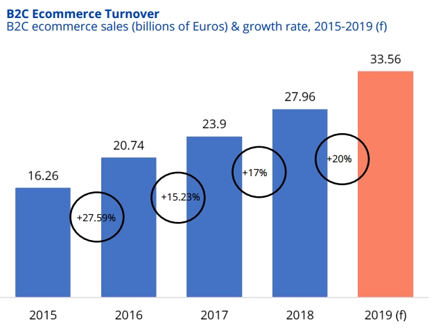 Ecommerce in Spain: 2015-2019