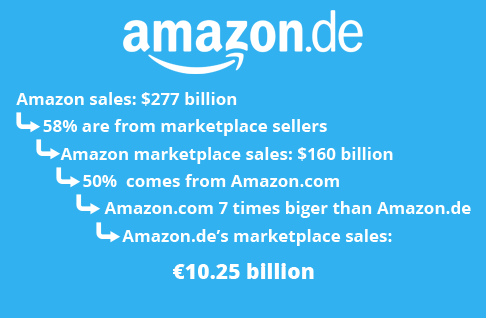 Sales of Amazon.de's marketplace.