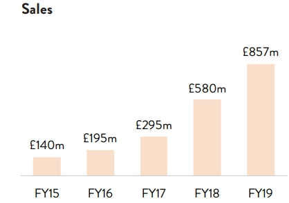 The revenue growth of Boohoo.