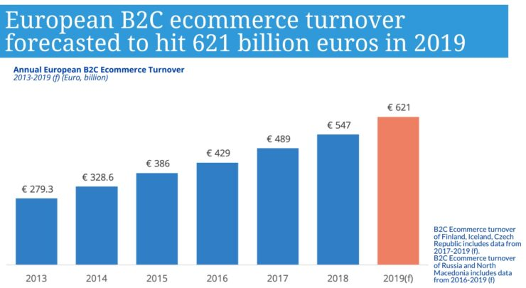 Ecommerce turnover in Europe, from 2013 to 2019.