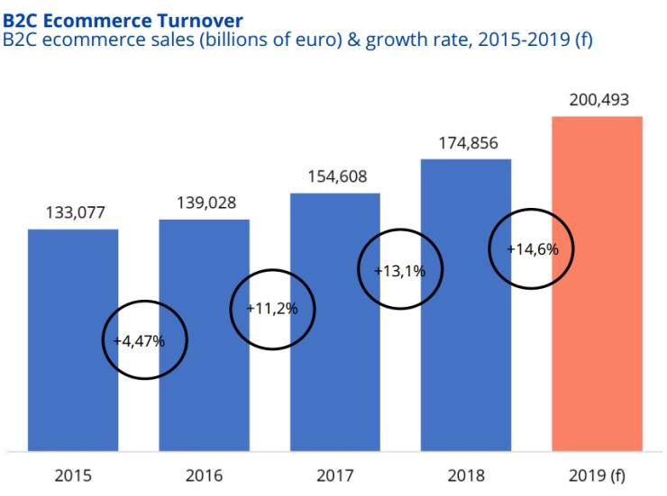 B2C eCommerce Sales 2015-2019