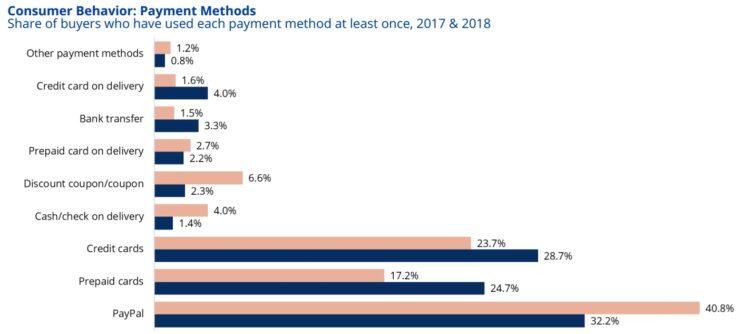 Los métodos de pago en línea más populares en el Reino Unido.
