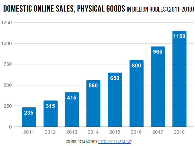 Ecommerce in Russia (2011-2018)