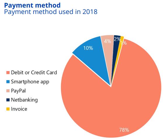 Popular payment methods in Denmark