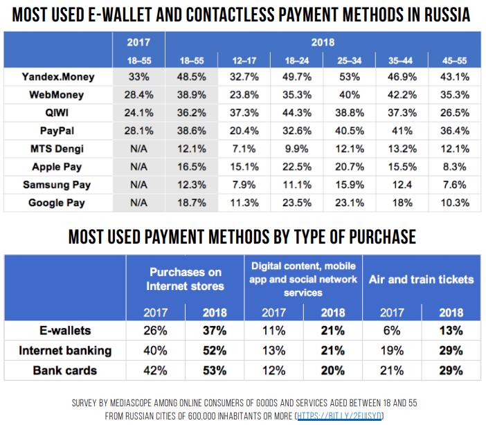 Popular payment methods in Russia.