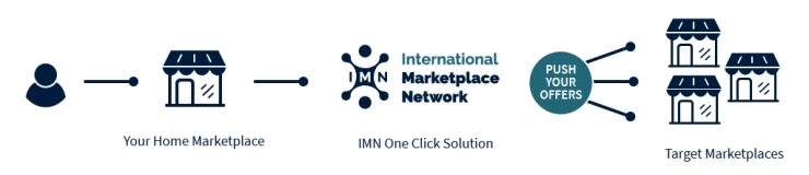 Joining International Marketplace Network - How it works