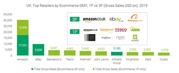 Top retailers in the United Kingdom.