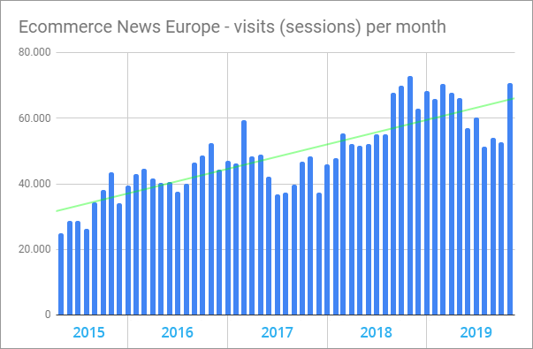 Visitors on Ecommerce News Europe