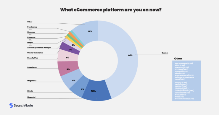 Ecommerce platforms used by major ecommerce companies