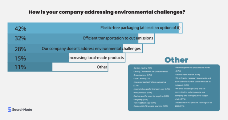 Sustainability is a hot topic in today's ecommerce