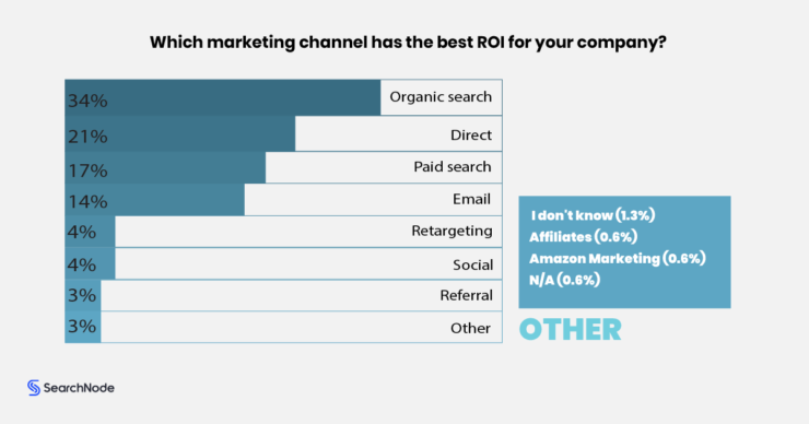 Channels with the best ROI for ecommerce companies