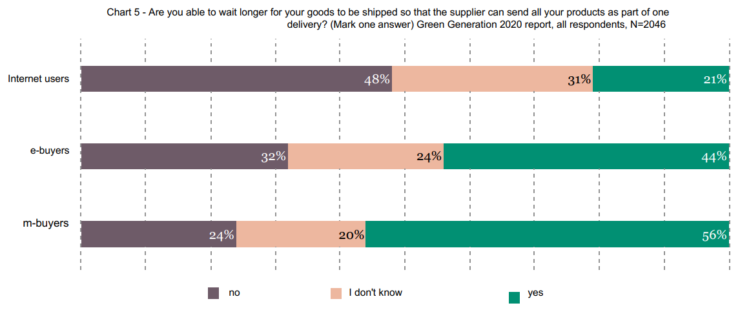 Online shoppers in Poland are willing to wait for their parcel delivery.