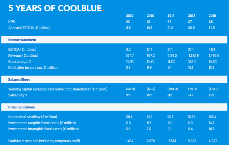 5 years of Coolblue.